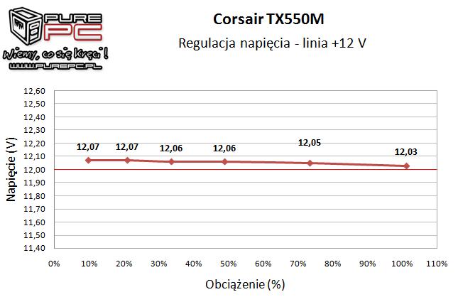 Test zasilacza Corsair TX550M 550W wydajny, cichy i niedrogi [13]