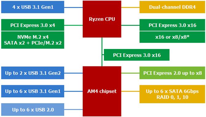 Test ASUS Prime X470-PRO - Dobra płyta główna dla AMD Ryzen [34]