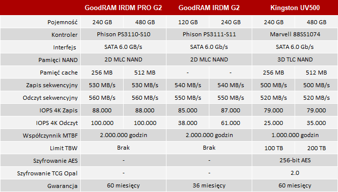 Test SSD GoodRAM IRDM Gen2 - Różne wersje i różna wydajność! [3]