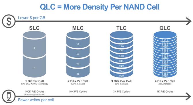 Test dysku SSD Crucial P1 - Pamięci QLC NAND wchodzą na rynek [nc2]