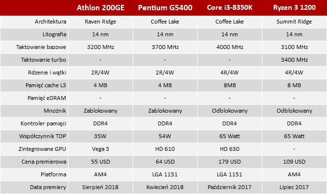 AMD Athlon 200GE vs Intel Pentium G5400 - Test tanich procesorów [nc3]