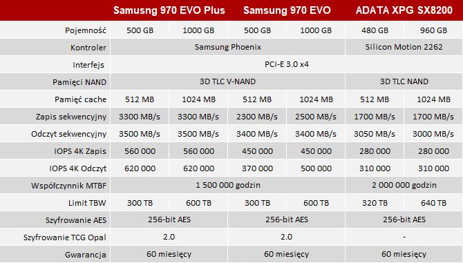 Test dysku Samsung SSD 970 Plus - Nowe pamięci, nowa energia [nc1]