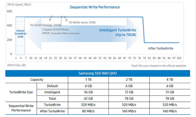 Test dysku Samsung SSD 860 QVO -  Romans z pamięcią QLC NAND [7]
