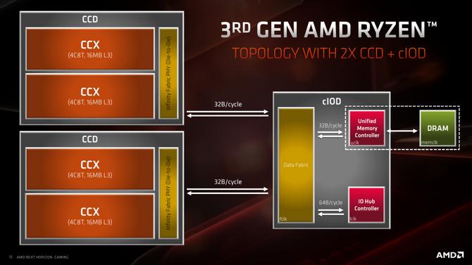Test procesora AMD Ryzen 7 3700X - Premiera architektury Zen 2 [11]