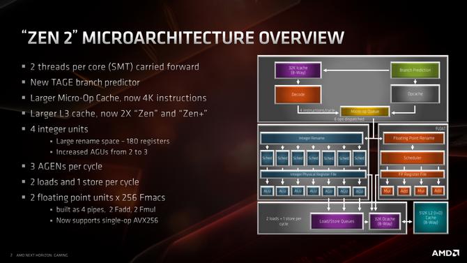 Test procesora AMD Ryzen 7 3700X - Premiera architektury Zen 2 [3]