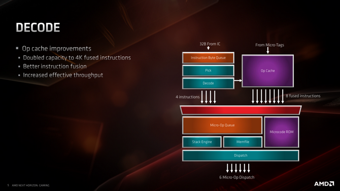 Test procesora AMD Ryzen 7 3700X - Premiera architektury Zen 2 [6]