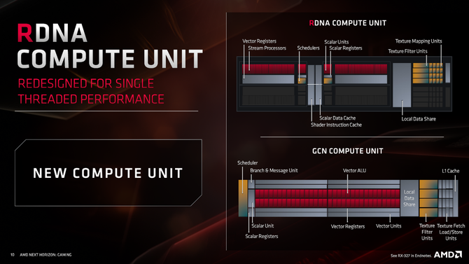 AMD Radeon RX 5700 vs GeForce RTX 2060 - Test kart graficznych [9]