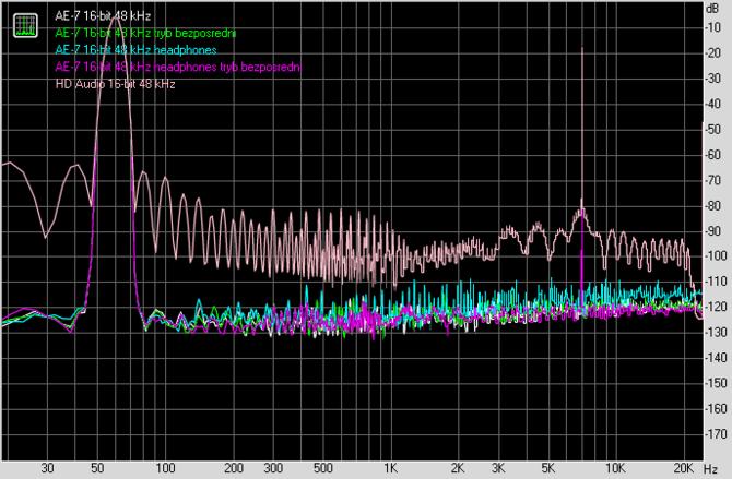 Test karty dźwiękowej Creative Sound Blaster AE-7. Jak to brzmi! [108]