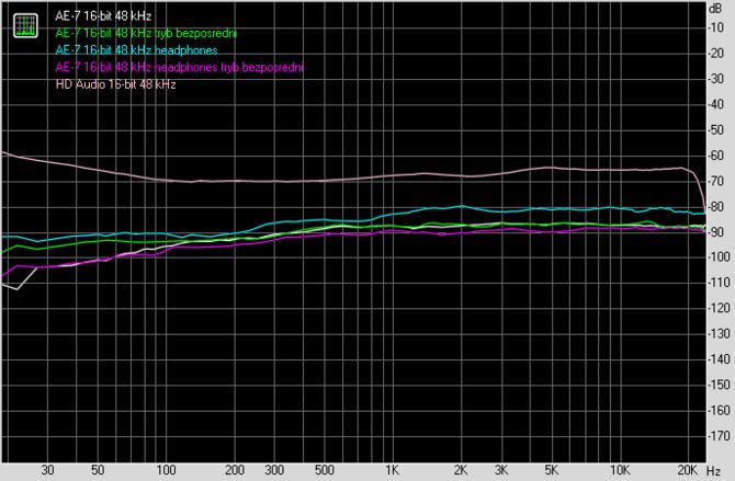 Test karty dźwiękowej Creative Sound Blaster AE-7. Jak to brzmi! [109]