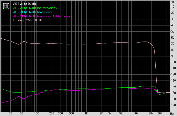 Test karty dźwiękowej Creative Sound Blaster AE-7. Jak to brzmi! [115]