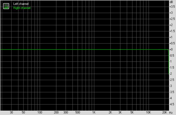 Test karty dźwiękowej Creative Sound Blaster AE-7. Jak to brzmi! [18]