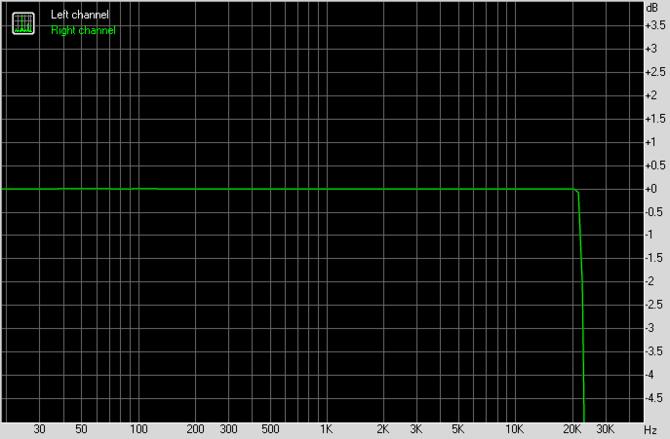 Test karty dźwiękowej Creative Sound Blaster AE-7. Jak to brzmi! [25]