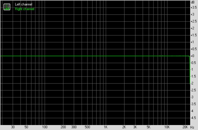 Test karty dźwiękowej Creative Sound Blaster AE-7. Jak to brzmi! [62]
