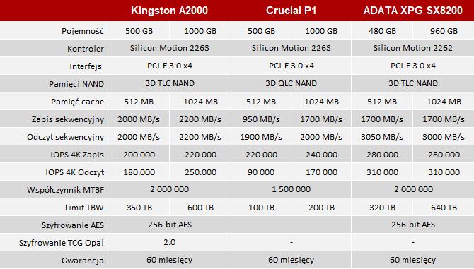 Test dysku SSD Kingston A2000 - Średniej klasy nośnik M.2 PCI-E 3.0 [nc4]