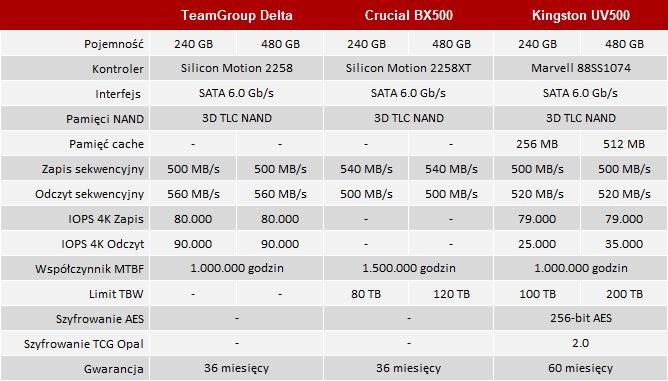 TeamGroup T-Force Delta RGB - Test dysku SSD z podświetleniem [2]