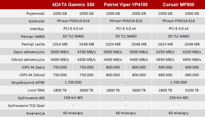 Test dysku SSD ADATA XPG Gammix S50 - 5000 MB/s poproszę! [nc1]