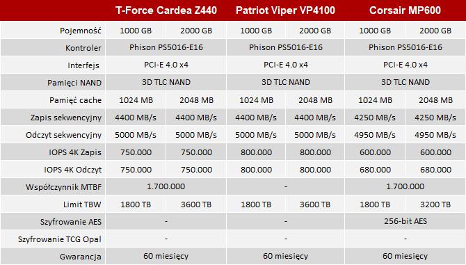 Team Group Cardea Zero Z440 - Test SSD na trzech procesorach [6]