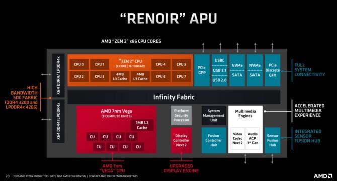 AMD Renoir - Charakterystyka architektury Zen 2 w notebookach [18]