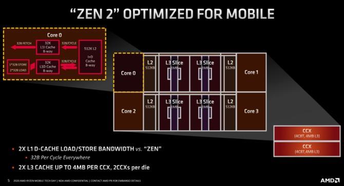 AMD Renoir - Charakterystyka architektury Zen 2 w notebookach [3]