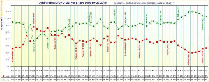 Rynek kart graficznych na przestrzeni 14 lat - AMD vs NVIDIA [1]