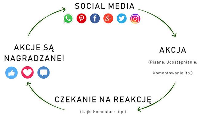 Psychologia Facebooka: Jaki wpływ ma na nasze życie social media [10]