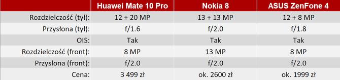 Aparat w Huawei Mate 10 Pro vs. Nokia 8 i ASUS ZenFone 4 [nc15]