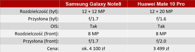 Wideo: Porównanie aparatów w Samsung Note8 i Huawei Mate 10 [2]
