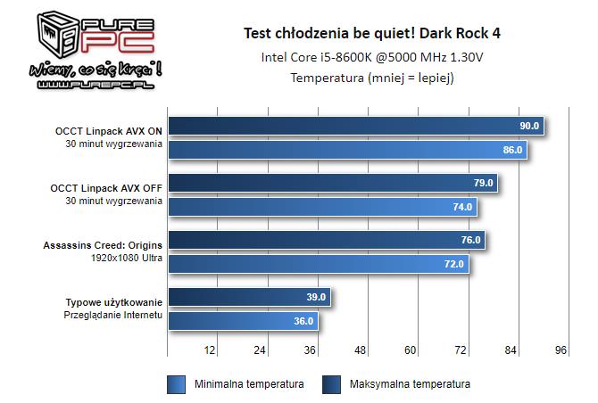 be quiet! Dark Rock 4 - Test chłodzenia dla procesorów [2]