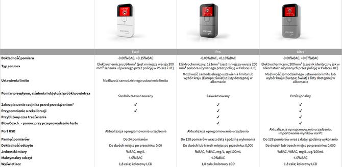 AlcoSense – Recenzja alkomatów z policyjnym sensorem [2]