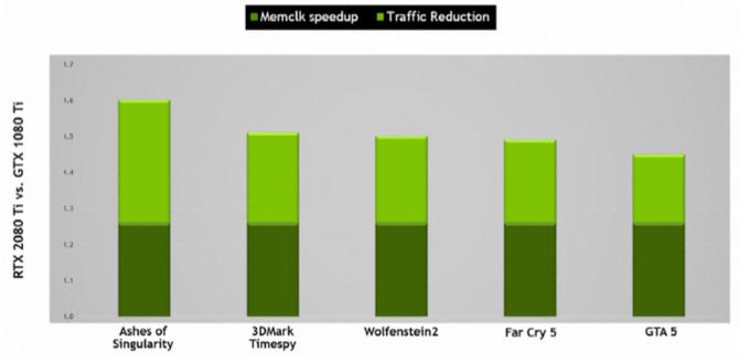 NVIDIA GeForce RTX 2070, 2080 i 2080 Ti - Architektura i specyfikacja [12]