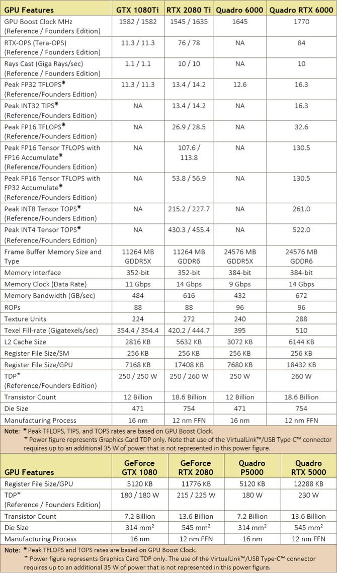 NVIDIA GeForce RTX 2070, 2080 i 2080 Ti - Architektura i specyfikacja [17]