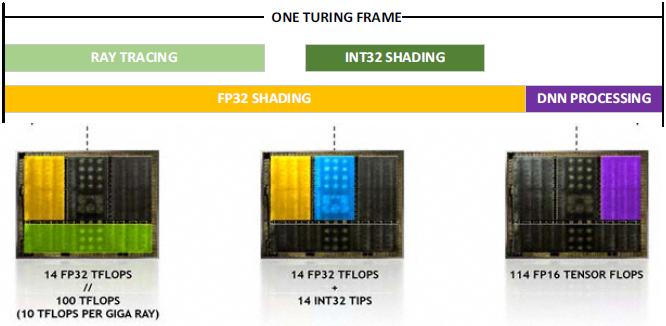 NVIDIA GeForce RTX 2070, 2080 i 2080 Ti - Architektura i specyfikacja [19]