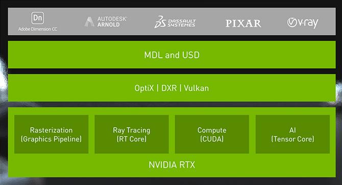 NVIDIA GeForce RTX 2070, 2080 i 2080 Ti - Architektura i specyfikacja [20]
