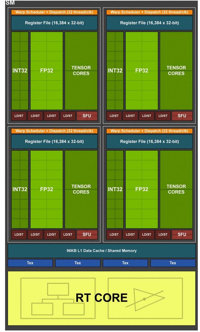NVIDIA GeForce RTX 2070, 2080 i 2080 Ti - Architektura i specyfikacja [3]