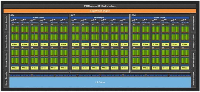 NVIDIA GeForce RTX 2070, 2080 i 2080 Ti - Architektura i specyfikacja [21]