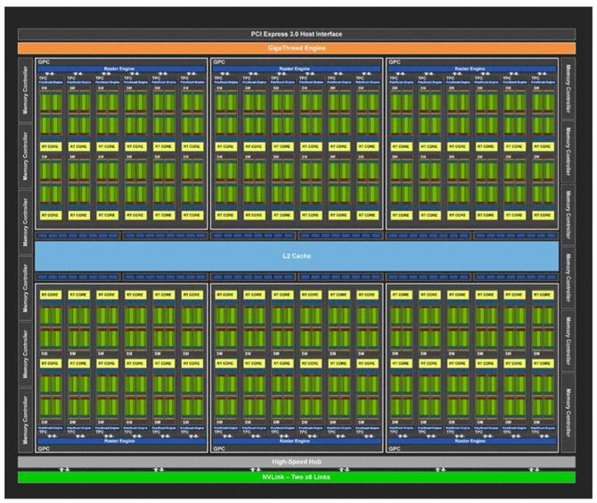 NVIDIA GeForce RTX 2070, 2080 i 2080 Ti - Architektura i specyfikacja [4]