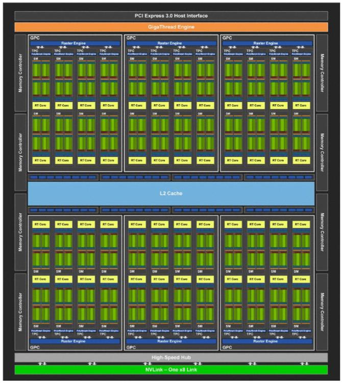 NVIDIA GeForce RTX 2070, 2080 i 2080 Ti - Architektura i specyfikacja [5]