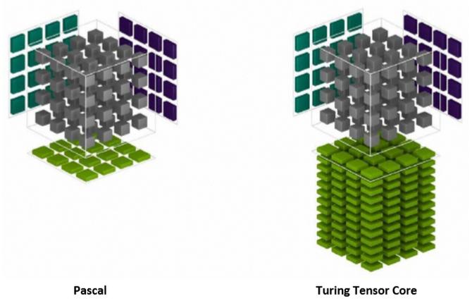 NVIDIA GeForce RTX 2070, 2080 i 2080 Ti - Architektura i specyfikacja [8]