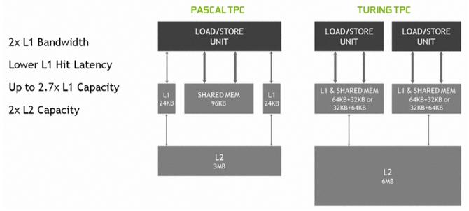NVIDIA GeForce RTX 2070, 2080 i 2080 Ti - Architektura i specyfikacja [9]