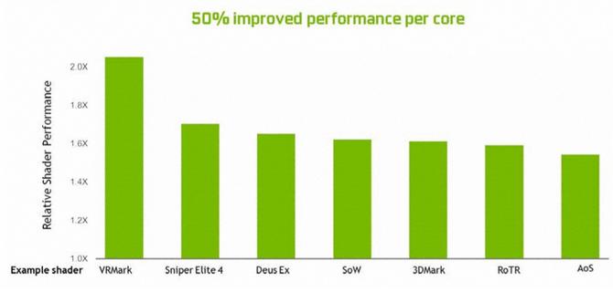 NVIDIA GeForce RTX 2070, 2080 i 2080 Ti - Architektura i specyfikacja [10]