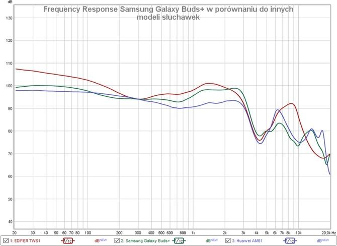 Test słuchawek Samsung Galaxy Buds+. Niekończące się granie [14]