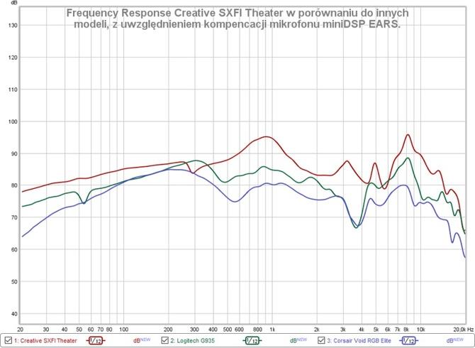 Test słuchawek Creative SXFI Theater: Moc dźwięków dla kinomana [14]