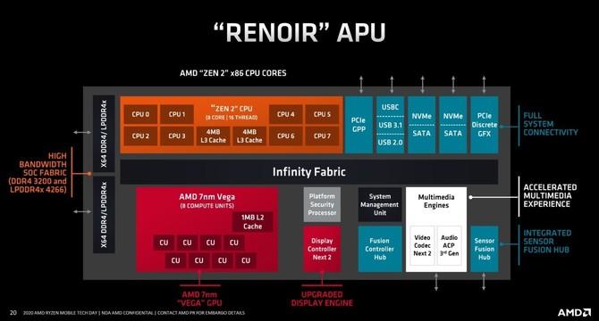 AMD Ryzen 7 4800U - Test wydajności procesora dla laptopów [5]