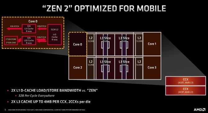 AMD Ryzen 7 4800U - Test wydajności procesora dla laptopów [6]