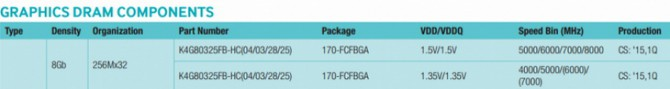 Rdzeń GP104 Pascal nawet w trzech wersjach z GDDR5 i GDDR5X [2]