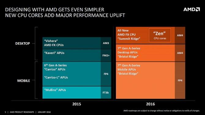 AMD Zen - Procesory tylko z sześcioma i ośmioma rdzeniami? [1]