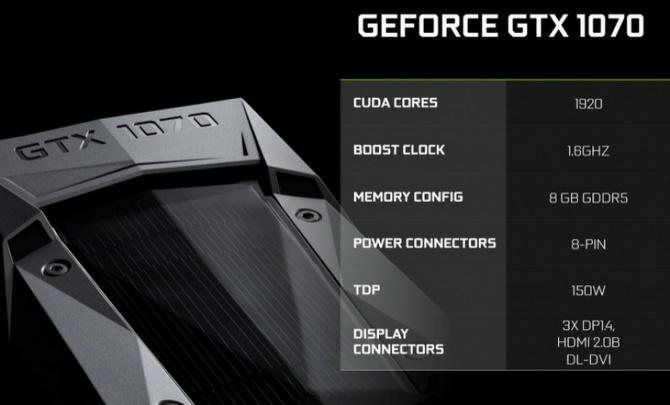 GeForce GTX 1070 - Oficjalna specyfikacja techniczna [1]