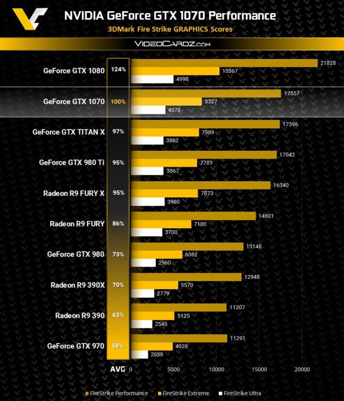 GeForce GTX 1070 - Wyniki wydajności w 3DMark Firestrike [2]
