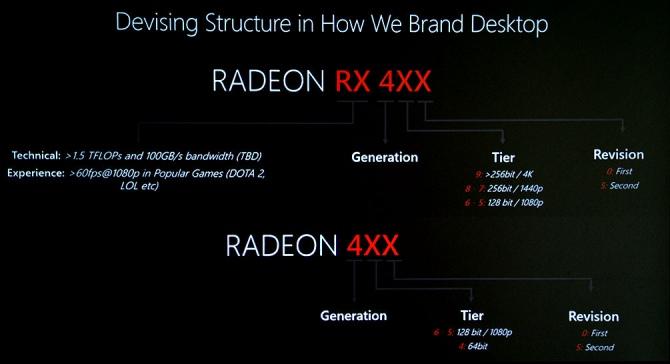 AMD objaśnia nowy system nazw dla kart graficznych Radeon 400 [1]