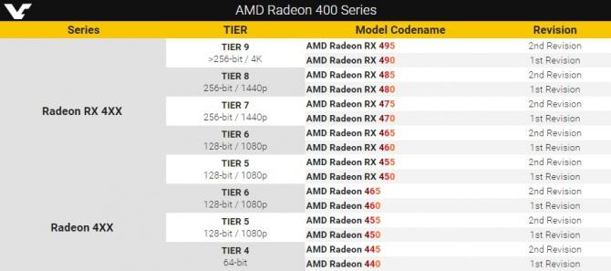 AMD objaśnia nowy system nazw dla kart graficznych Radeon 400 [2]